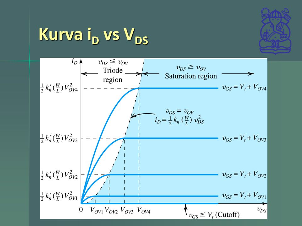 Latihan 5.7 Konduksi Konduksi Trioda Trioda Saturasi Saturasi Arus 75uA Arus 75uA