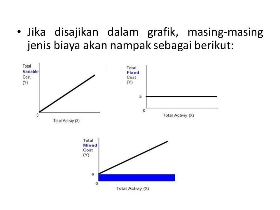 Jika disajikan dalam grafik, masing-masing jenis biaya akan nampak sebagai berikut: