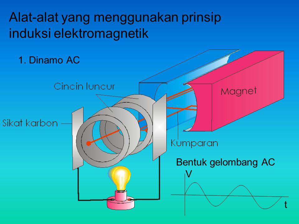 Alat-alat yang menggunakan prinsip induksi elektromagnetik 1. Dinamo AC V t Bentuk gelombang AC