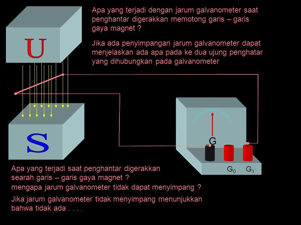 G G1G1 G0G0 Apa yang terjadi dengan jarum galvanometer saat penghantar digerakkan memotong garis – garis gaya magnet ? Apa yang terjadi saat penghanta