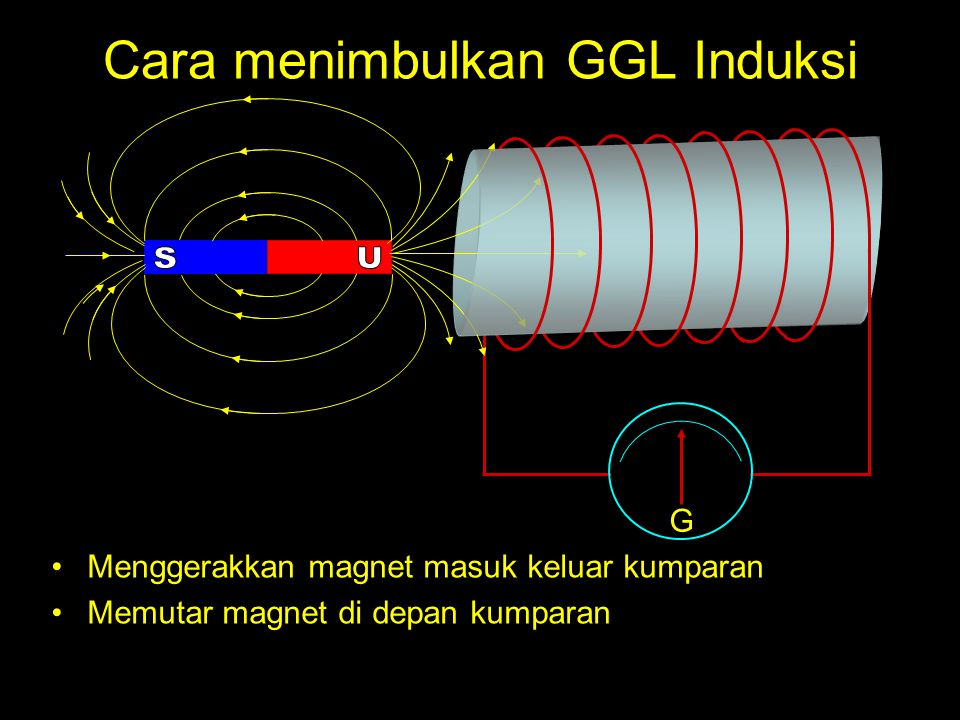 Generator DC A CB D B 1 1 I1I1 F1F1 Saat penghantar pada sisi AB berputar 180 o, penghanta AB memotong garis-garis gaya magnet sehingga pada penghantar AB muncul arus listrik induksi Arah arus listrik induksi pada penghantar AB dapat ditetukan sebagai berikut : Karena penghantar bergerak berlawanan arah jarum jam maka arus listrik induksi harus menghasilkan gaya yang searah jarum jam untuk melawan gerak penghantar.