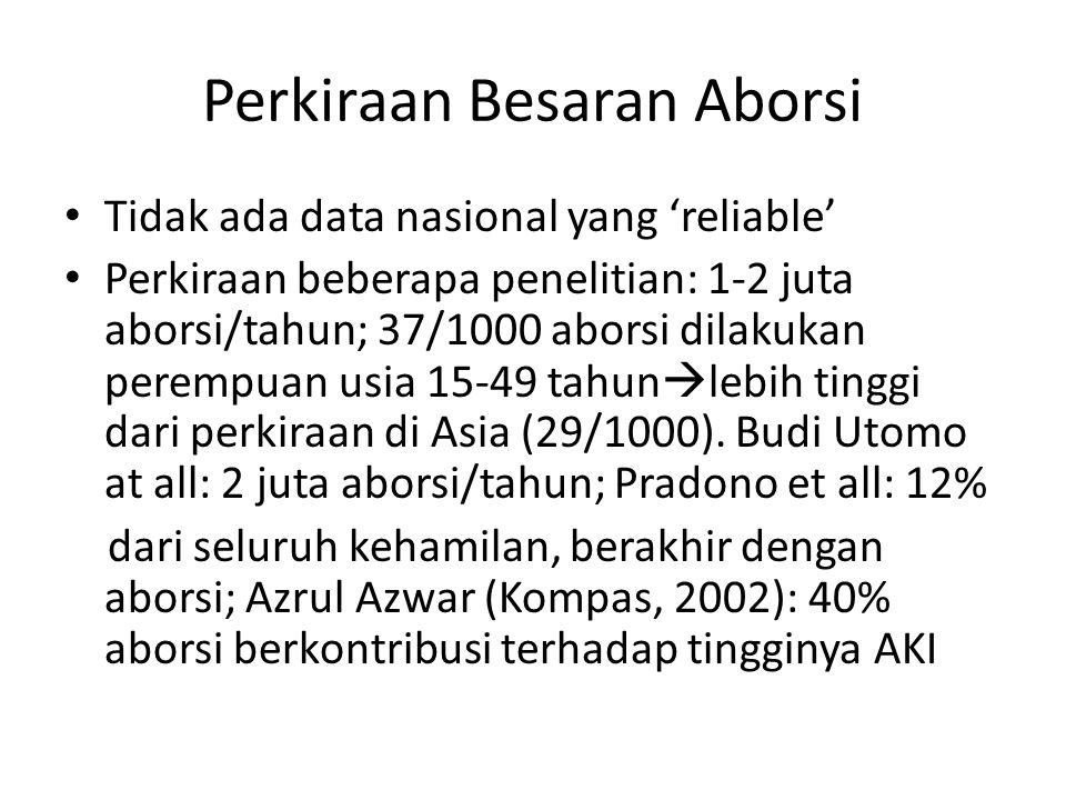 Perkiraan Besaran Aborsi Tidak ada data nasional yang 'reliable' Perkiraan beberapa penelitian: 1-2 juta aborsi/tahun; 37/1000 aborsi dilakukan peremp
