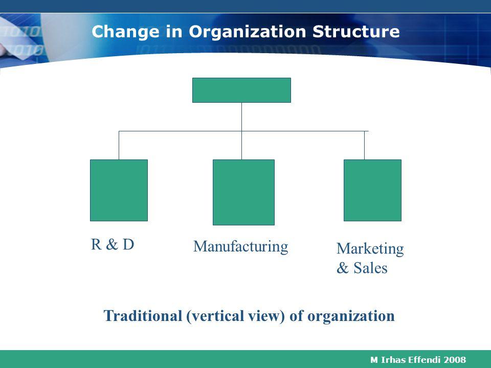 M Irhas Effendi 2008 Implikasi yg lebih luas dari PM Performance Management dan HRM Mencapai tingkat tertinggi kinerja HR suatu organisasi  Mengmbang