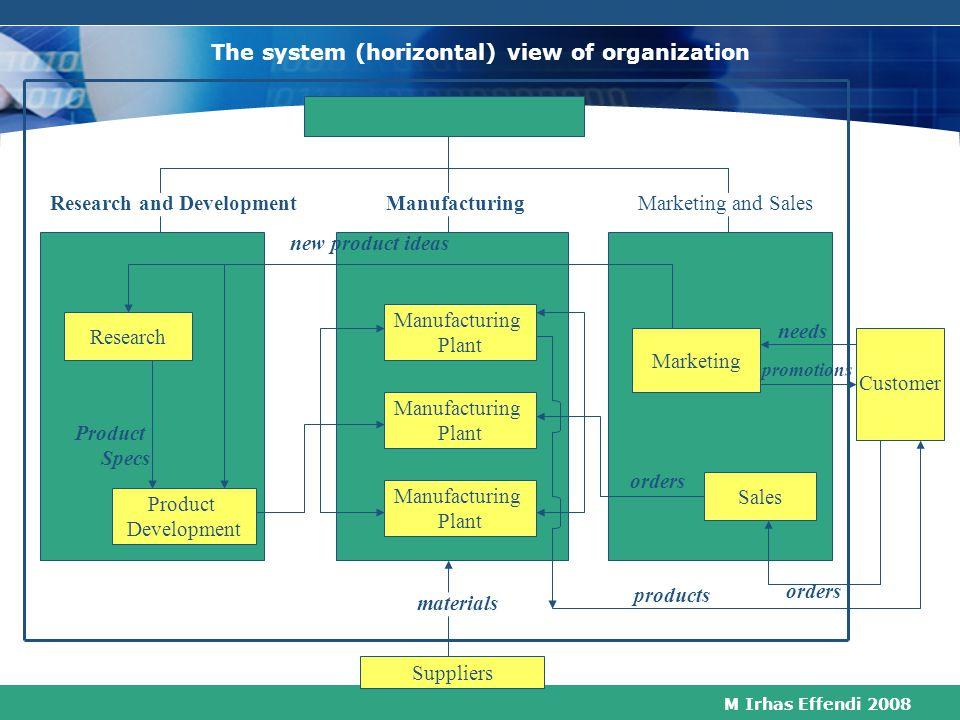 M Irhas Effendi 2008 The Silo Phenomenon R & DManufacturing Marketing & Sales