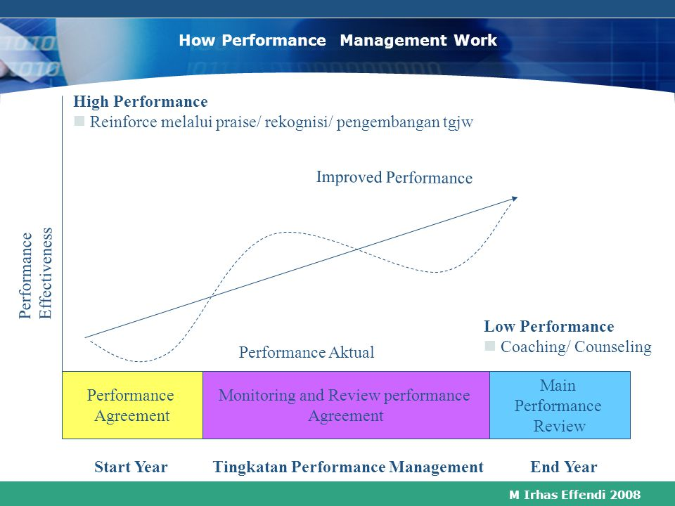 M Irhas Effendi 2008 How Performance Management Work Performance Agreement Main Performance Review Monitoring and Review performance Agreement High Performance Reinforce melalui praise/ rekognisi/ pengembangan tgjw Improved Performance Low Performance Coaching/ Counseling Start Year Tingkatan Performance Management End Year Performance Aktual P e r f o r m a n c e E f f e c t i v e n e s s