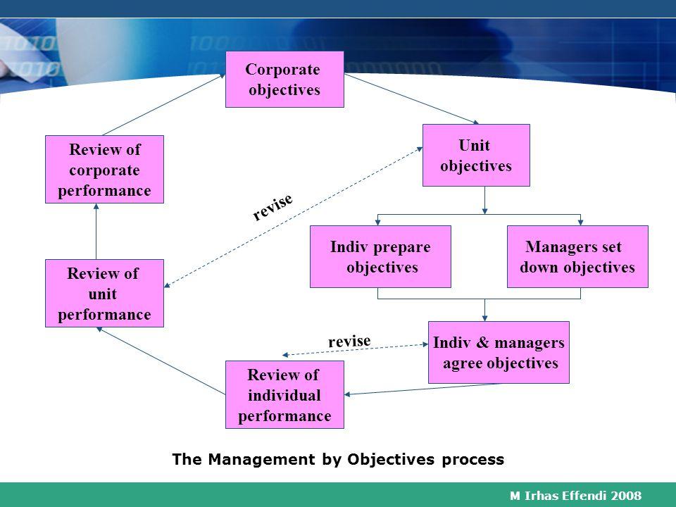 M Irhas Effendi 2008 Management by Objectives Sistem yg dinamis untuk mengintegrasikan antara kebutuhan perusahaan untuk mencapai keuntungan dan penge