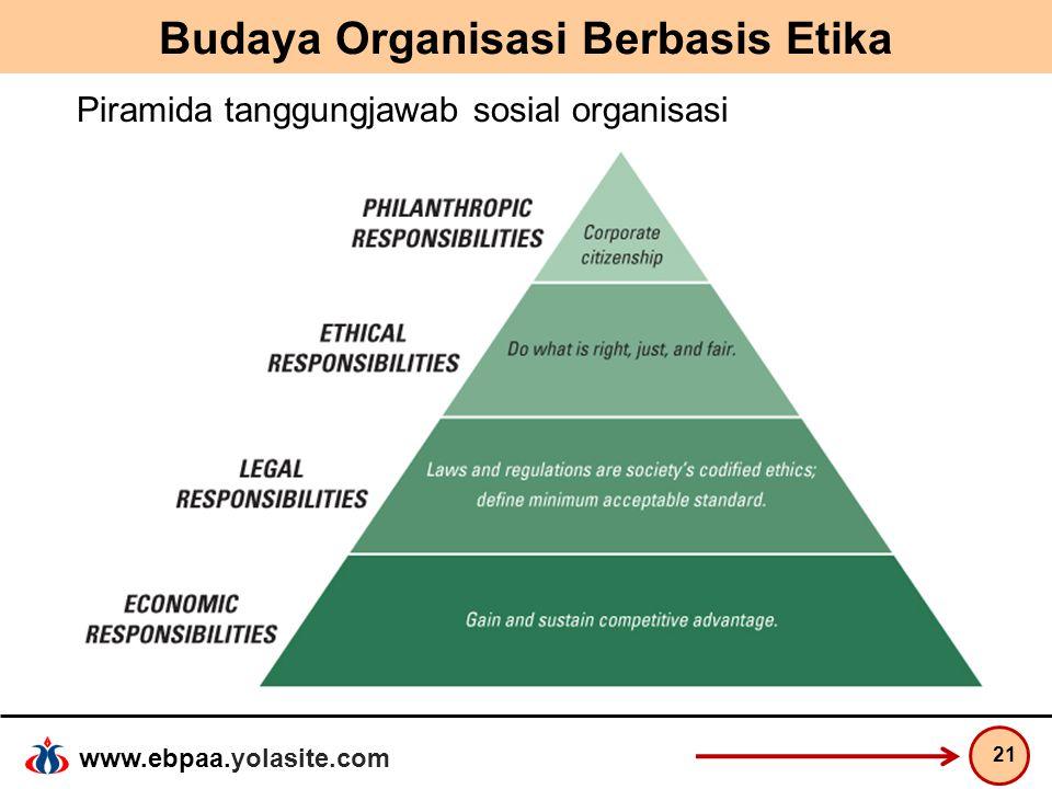 www.ebpaa.yolasite.com Budaya Organisasi Berbasis Etika 21 Piramida tanggungjawab sosial organisasi