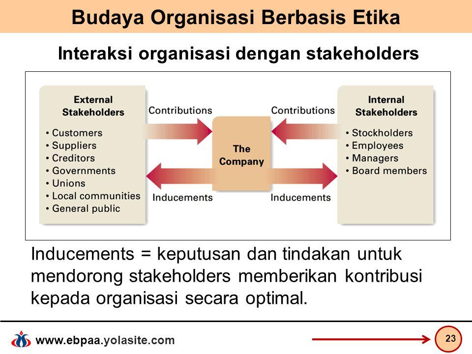 www.ebpaa.yolasite.com Budaya Organisasi Berbasis Etika 23 Interaksi organisasi dengan stakeholders Inducements = keputusan dan tindakan untuk mendoro
