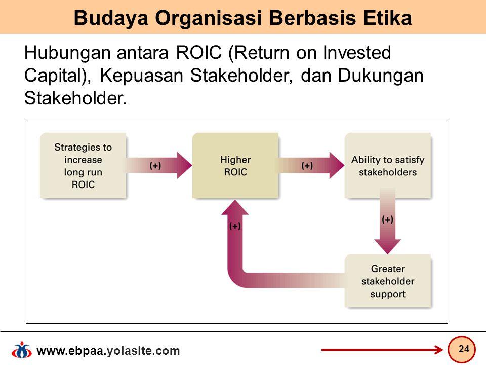 www.ebpaa.yolasite.com Budaya Organisasi Berbasis Etika 24 Hubungan antara ROIC (Return on Invested Capital), Kepuasan Stakeholder, dan Dukungan Stake