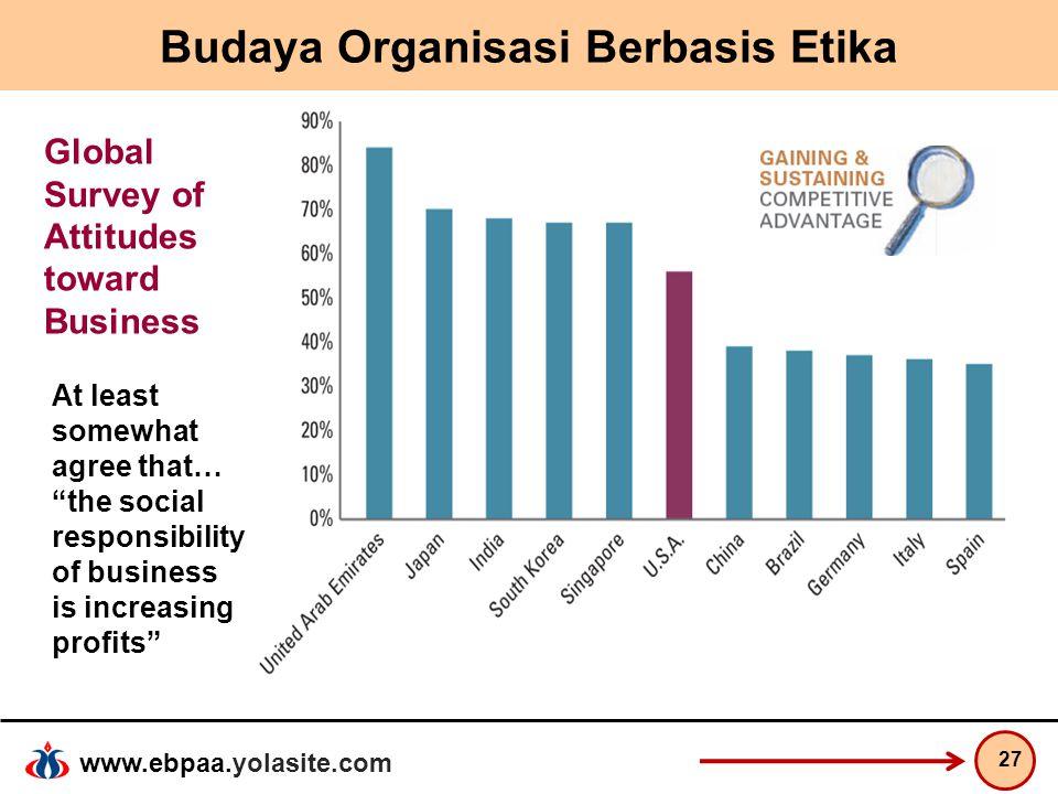 "www.ebpaa.yolasite.com Budaya Organisasi Berbasis Etika 27 Global Survey of Attitudes toward Business At least somewhat agree that… ""the social respon"