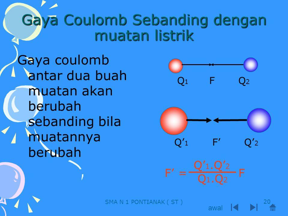 Gaya Coulomb Sebanding dengan muatan listrik Gaya coulomb antar dua buah muatan akan berubah sebanding bila muatannya berubah Q 1 F Q 2 Q' 1 F' Q' 2 F