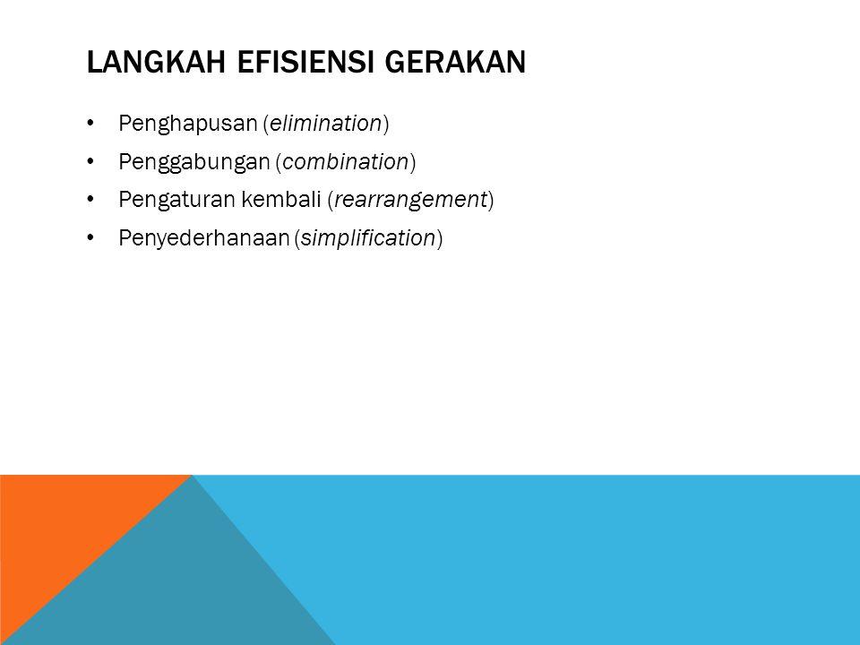 LANGKAH EFISIENSI GERAKAN Penghapusan (elimination) Penggabungan (combination) Pengaturan kembali (rearrangement) Penyederhanaan (simplification)