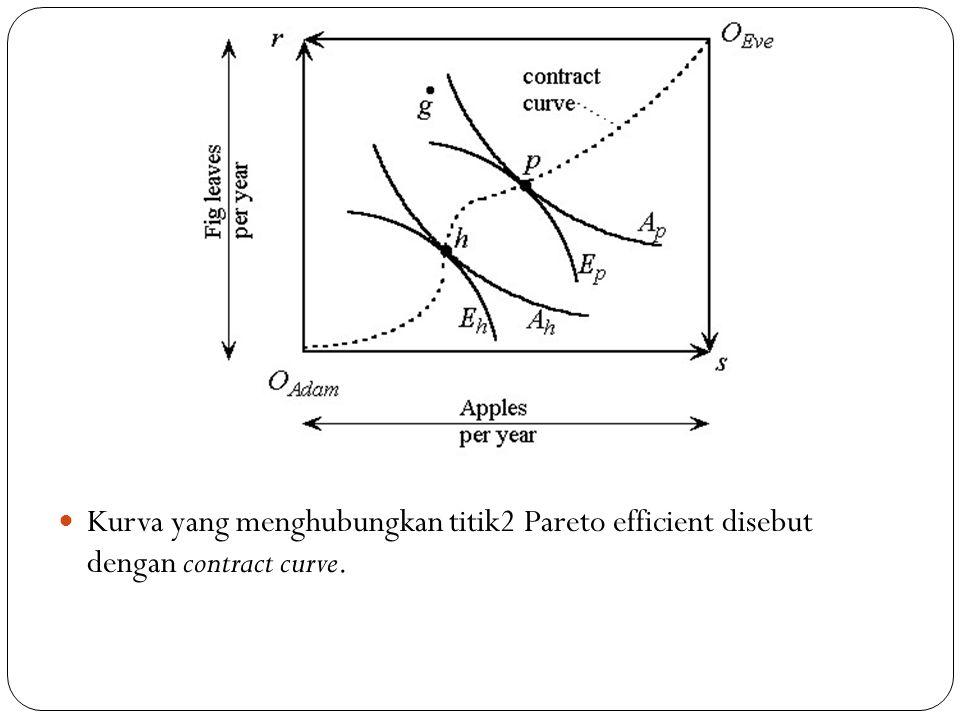 Kurva yang menghubungkan titik2 Pareto efficient disebut dengan contract curve.