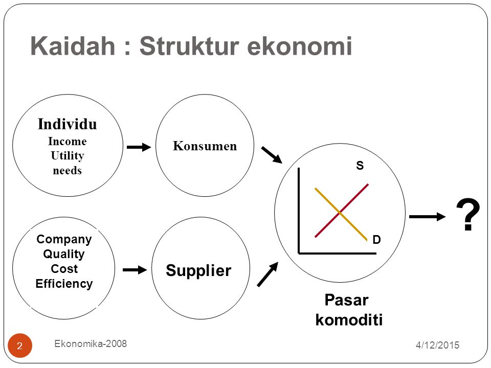 4/12/2015 Ekonomika-2008 2 Individu Income Utility needs Konsumen Company Quality Cost Efficiency Supplier D S Pasar komoditi ? Kaidah : Struktur ekon