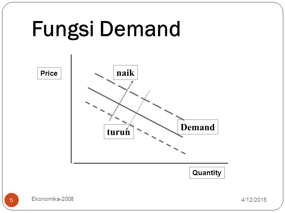 4/12/2015 Ekonomika-2008 5 Fungsi Demand Demand naik turun Quantity Price