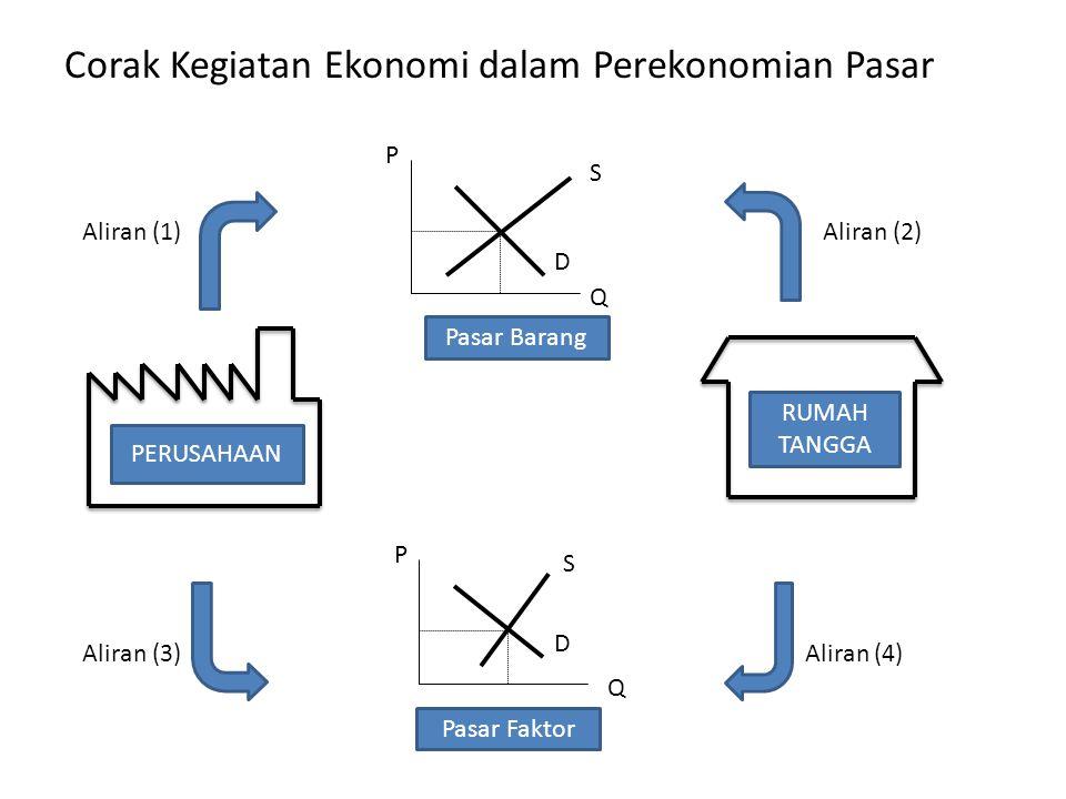 Corak Kegiatan Ekonomi dalam Perekonomian Pasar Aliran (1) Aliran (2) Aliran (3) Aliran (4) PERUSAHAAN RUMAH TANGGA P Q S D P Q S D Pasar Barang Pasar