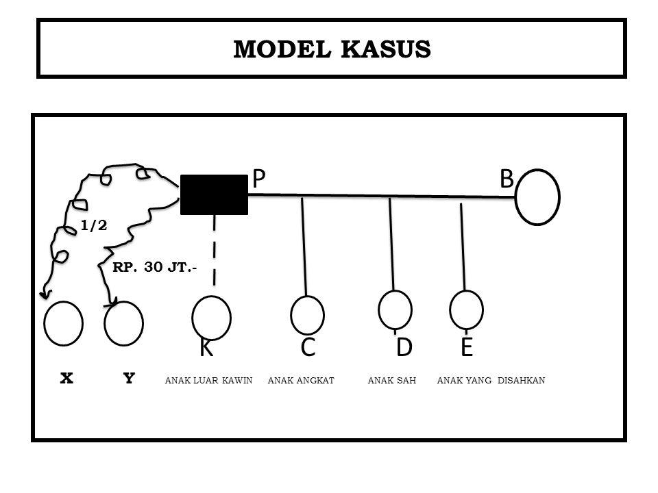 MODEL KASUS P B 1/2 RP. 30 JT.- K C D E X Y ANAK LUAR KAWIN ANAK ANGKAT ANAK SAH ANAK YANG DISAHKAN