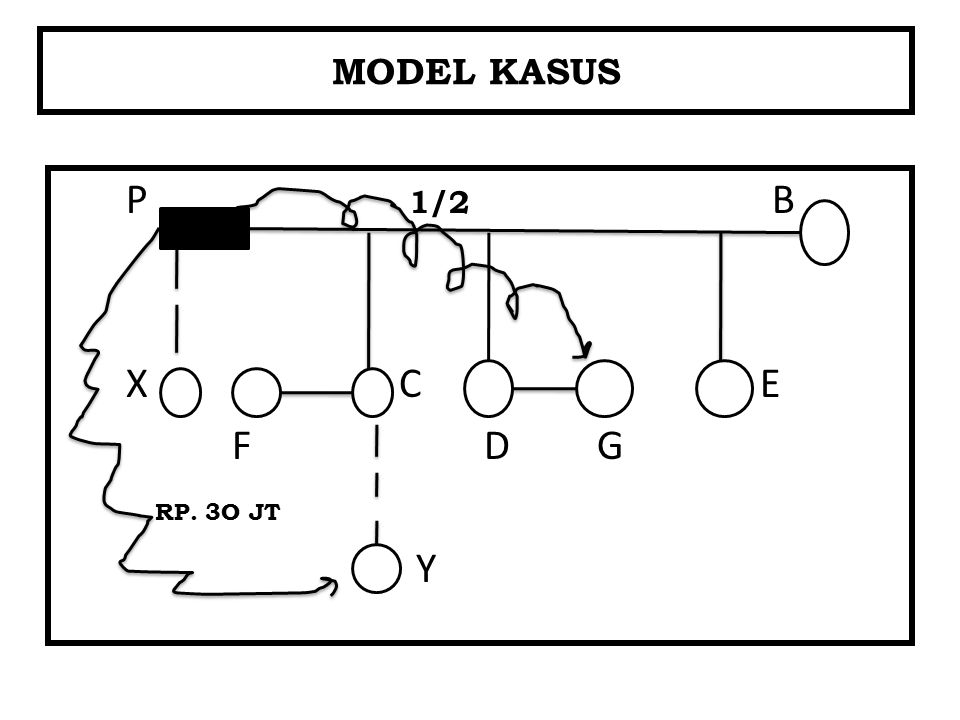MODEL KASUS P 1/2 B X C E F D G RP. 3O JT Y
