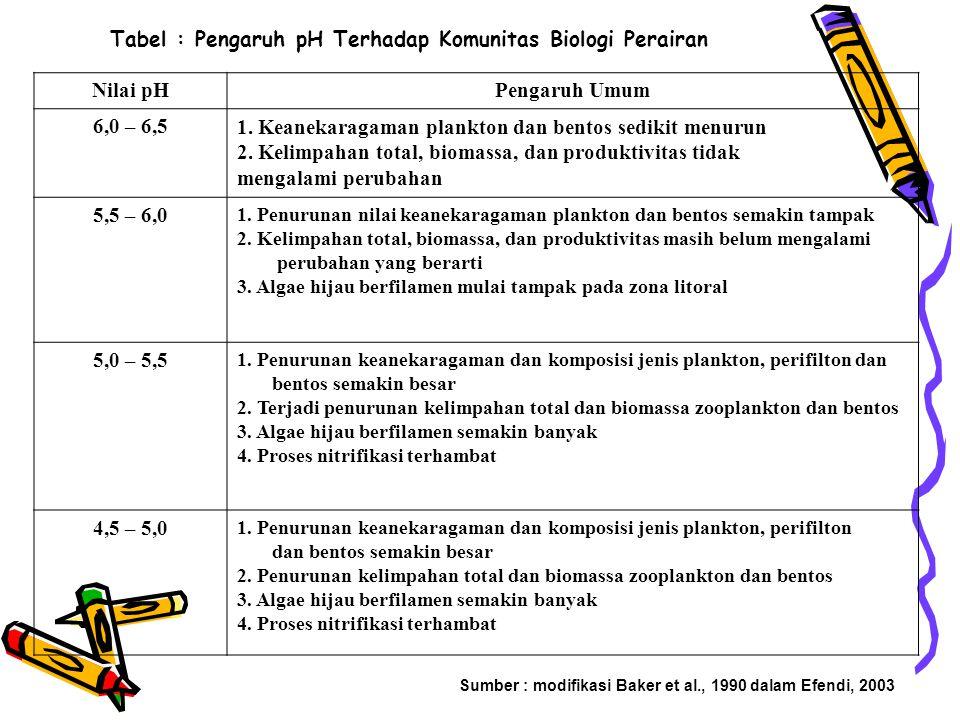 Tabel : Pengaruh pH Terhadap Komunitas Biologi Perairan Nilai pHPengaruh Umum 6,0 – 6,51.