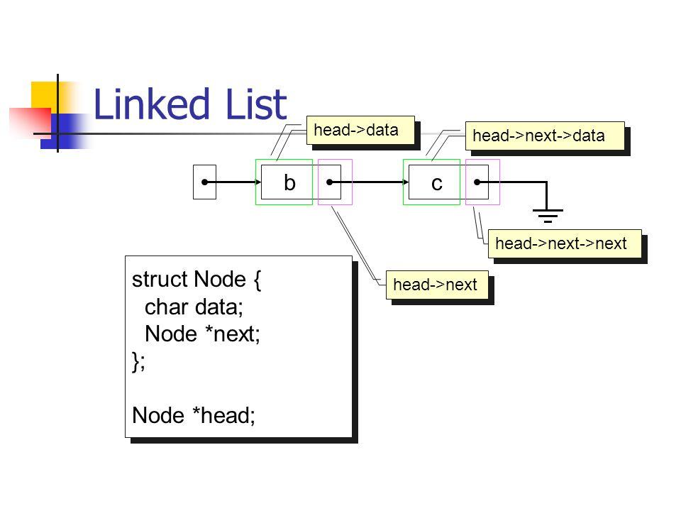 Linked List b head c p p->data p->next Pointer berikutnya dari node paling akhir = NULL Node pertama ditunjuk oleh pointer yang disebut head p=head->next;