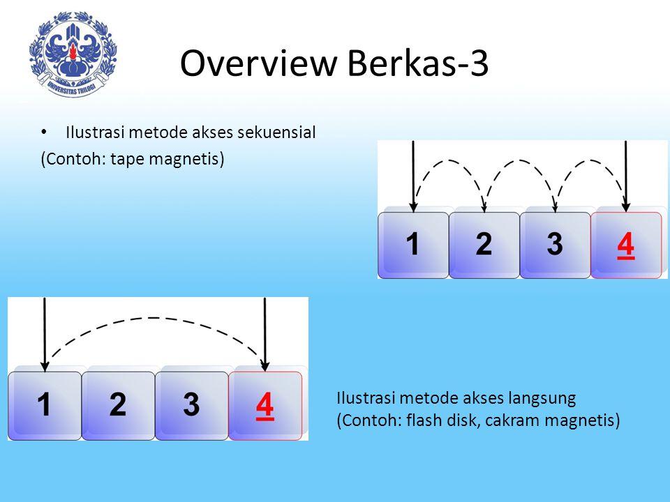 Overview Berkas-3 Ilustrasi metode akses sekuensial (Contoh: tape magnetis) Ilustrasi metode akses langsung (Contoh: flash disk, cakram magnetis)