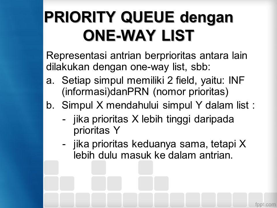 PRIORITY QUEUE dengan ONE-WAY LIST Representasi antrian berprioritas antara lain dilakukan dengan one-way list, sbb: a.Setiap simpul memiliki 2 field,