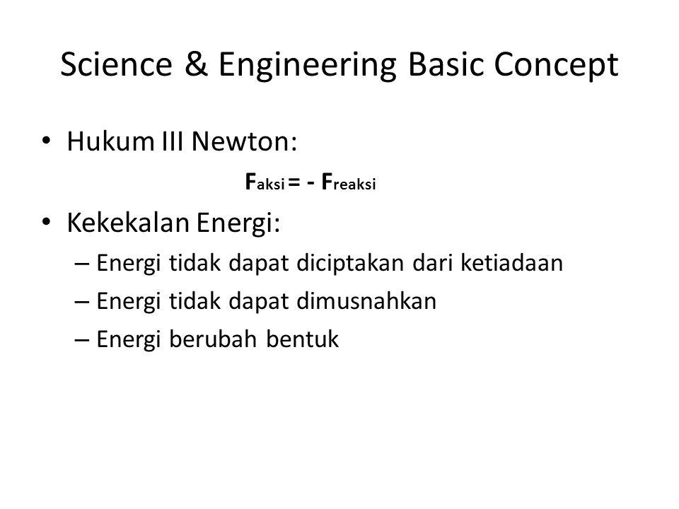 Hukum III Newton: F aksi = - F reaksi Kekekalan Energi: – Energi tidak dapat diciptakan dari ketiadaan – Energi tidak dapat dimusnahkan – Energi berubah bentuk