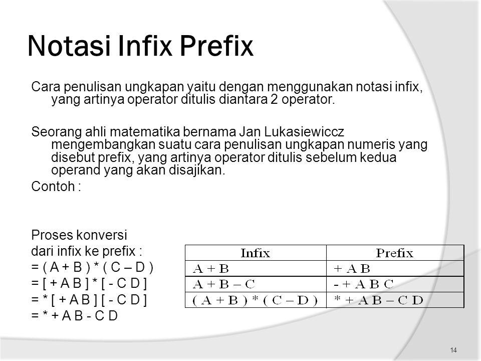 Notasi Infix Prefix Cara penulisan ungkapan yaitu dengan menggunakan notasi infix, yang artinya operator ditulis diantara 2 operator. Seorang ahli mat