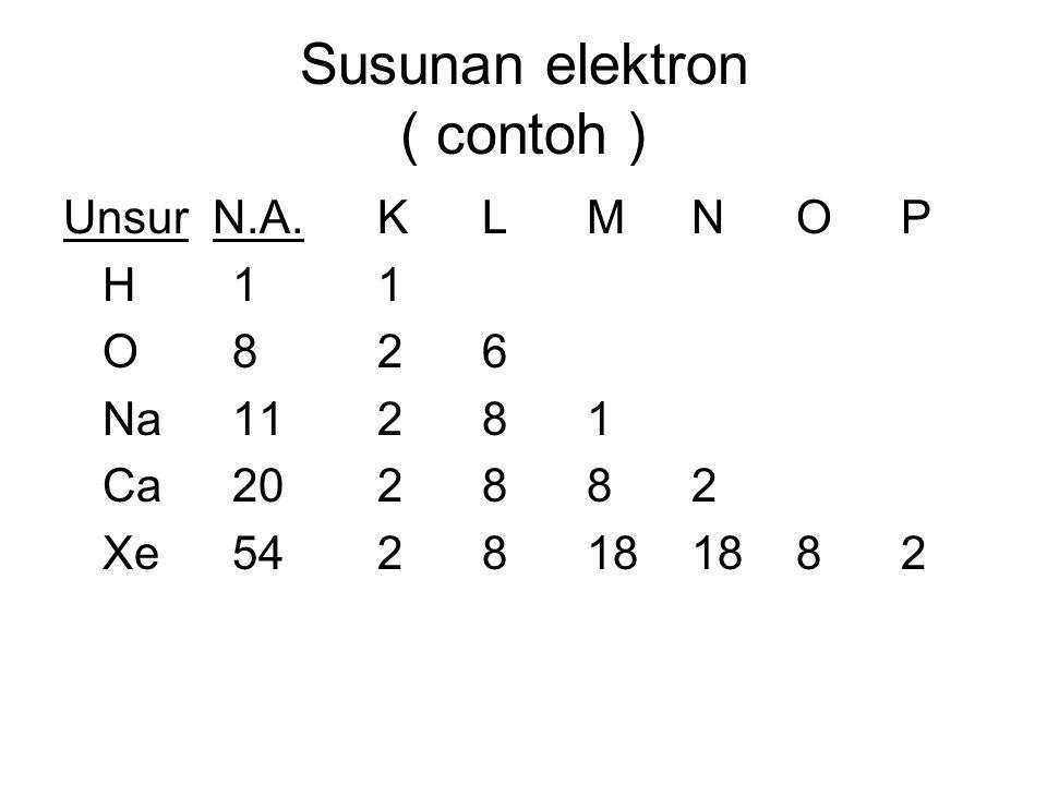 Susunan elektron ( contoh ) Unsur N.A. KLMNOP H 11 O 826 Na 11281 Ca 202882 Xe 5428181882