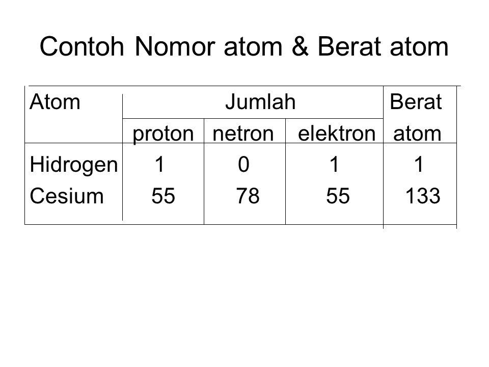 Contoh Nomor atom & Berat atom Atom Jumlah Berat proton netron elektron atom Hidrogen 1 0 1 1 Cesium 55 78 55 133