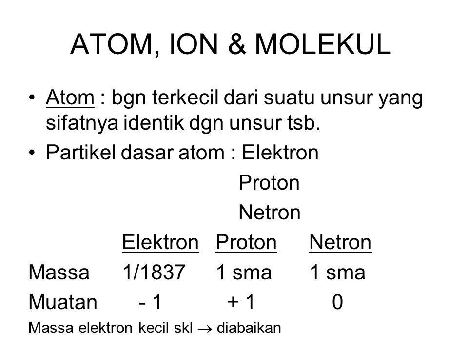 ATOM, ION & MOLEKUL Atom : bgn terkecil dari suatu unsur yang sifatnya identik dgn unsur tsb. Partikel dasar atom : Elektron Proton Netron ElektronPro
