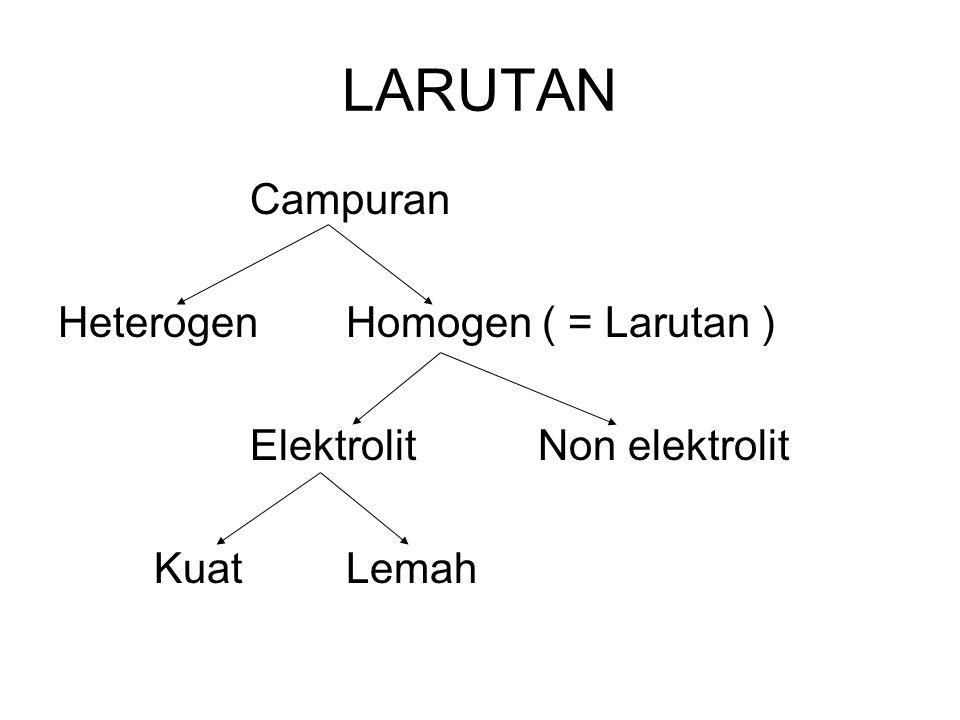 LARUTAN Campuran HeterogenHomogen ( = Larutan ) ElektrolitNon elektrolit KuatLemah
