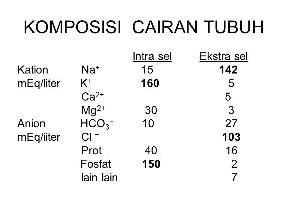 KOMPOSISI CAIRAN TUBUH Intra sel Ekstra sel Kation Na + 15142 mEq/liter K + 160 5 Ca 2+ 5 Mg 2+ 30 3 Anion HCO 3 − 10 27 mEq/iiter Cl − 103 Prot 40 16