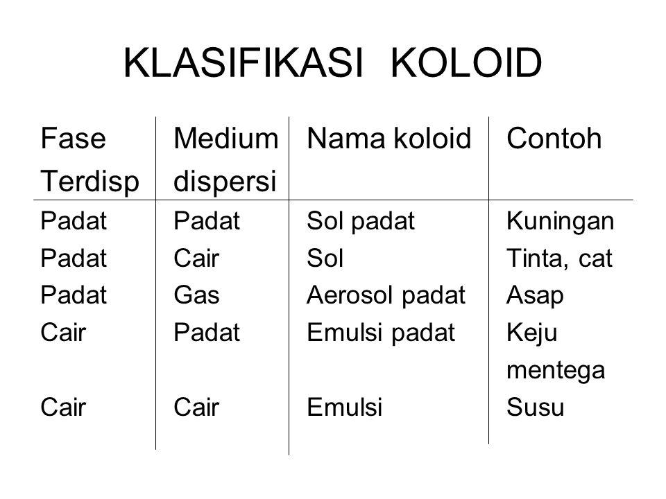KLASIFIKASI KOLOID Fase MediumNama koloidContoh Terdispdispersi PadatPadatSol padatKuningan PadatCairSolTinta, cat PadatGasAerosol padatAsap CairPadat
