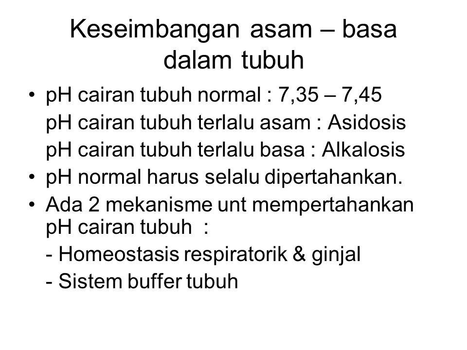 Keseimbangan asam – basa dalam tubuh pH cairan tubuh normal : 7,35 – 7,45 pH cairan tubuh terlalu asam : Asidosis pH cairan tubuh terlalu basa : Alkal