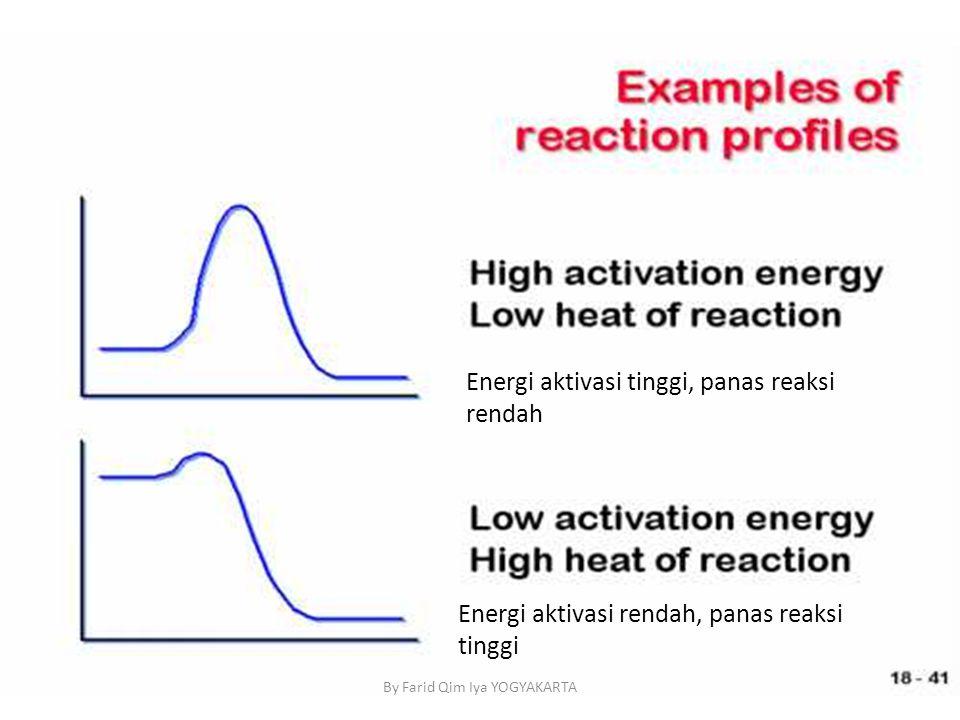 Energi aktivasi tinggi, panas reaksi rendah Energi aktivasi rendah, panas reaksi tinggi By Farid Qim Iya YOGYAKARTA