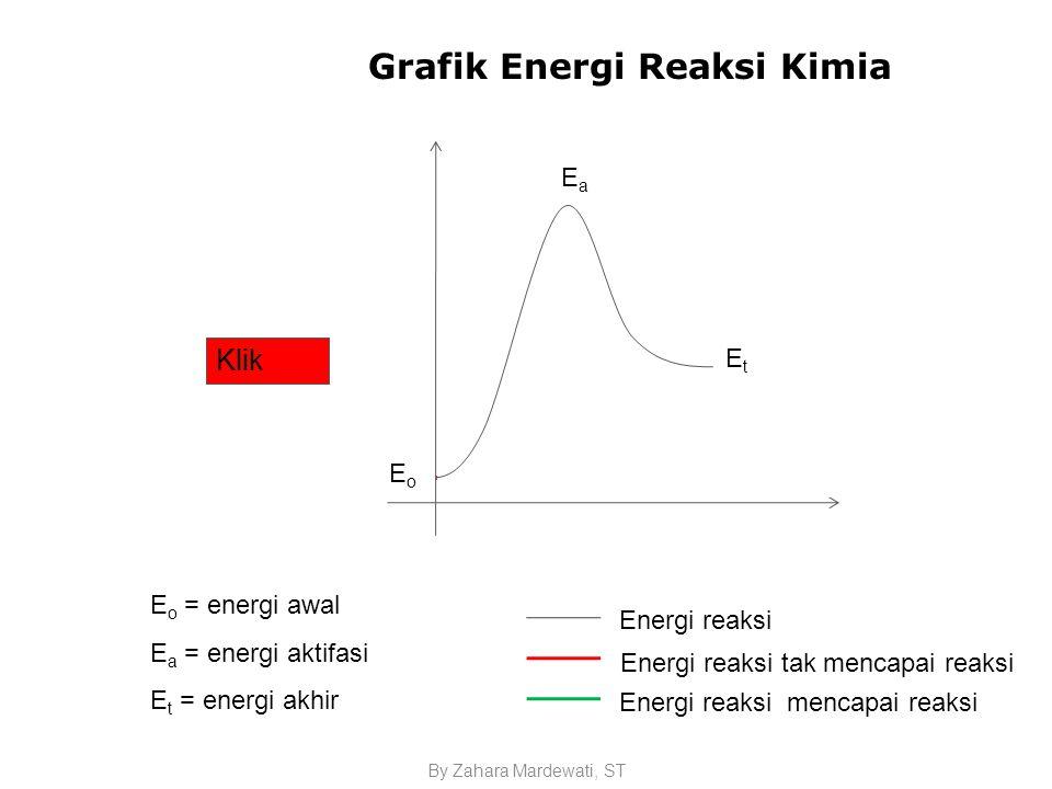 By Zahara Mardewati, ST Grafik Energi Reaksi Kimia Ea E o = energi awal E a = energi aktifasi E t = energi akhir EoEo EtEt EaEa Energi reaksi Energi reaksi tak mencapai reaksi Energi reaksi mencapai reaksi Klik lagi Klik