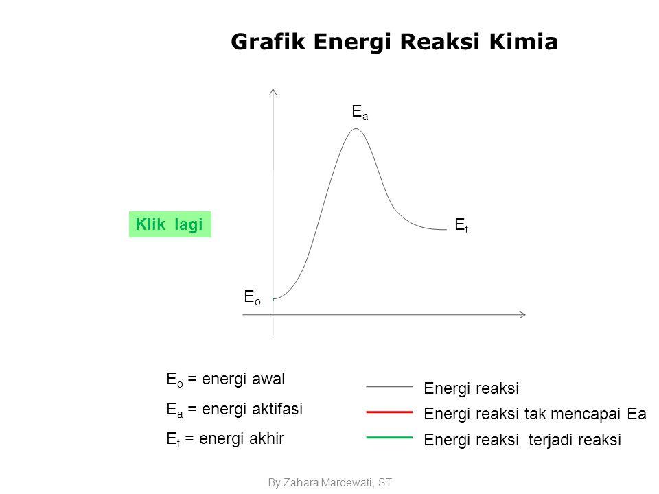 By Zahara Mardewati, ST Grafik Energi Reaksi Kimia Ea E o = energi awal E a = energi aktifasi E t = energi akhir EoEo EtEt EaEa Energi reaksi Energi reaksi tak mencapai Ea Energi reaksi terjadi reaksi Klik lagi