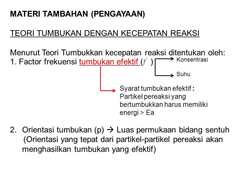 MATERI TAMBAHAN (PENGAYAAN) TEORI TUMBUKAN DENGAN KECEPATAN REAKSI Menurut Teori Tumbukkan kecepatan reaksi ditentukan oleh: 1.
