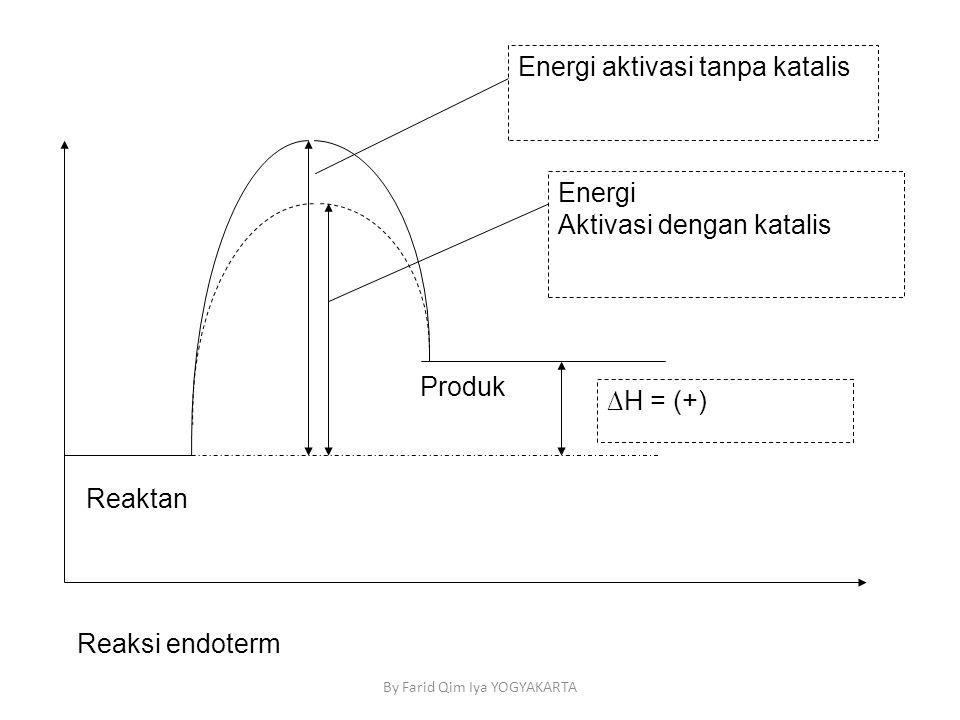 Reaktan ∆H = (+) Energi aktivasi tanpa katalis Energi Aktivasi dengan katalis Reaksi endoterm Produk By Farid Qim Iya YOGYAKARTA