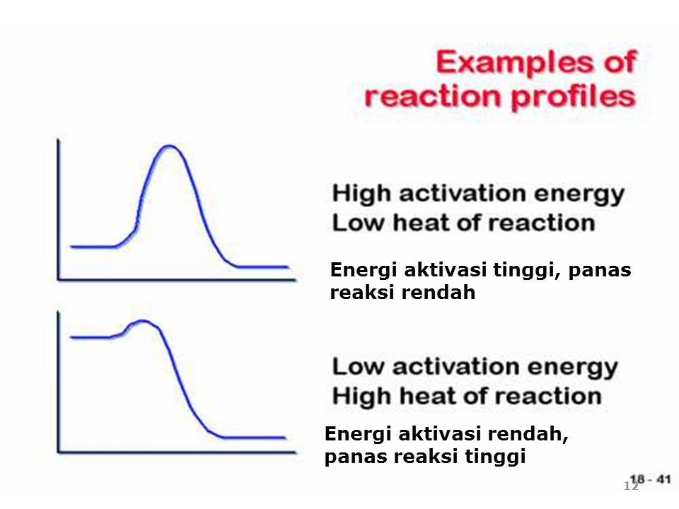 Energi aktivasi tinggi, panas reaksi rendah Energi aktivasi rendah, panas reaksi tinggi 12