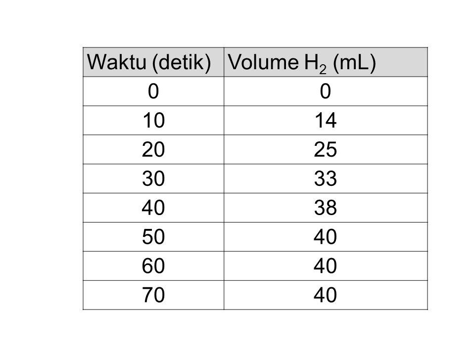Waktu (detik)Volume H 2 (mL) 00 1014 2025 3033 4038 5040 6040 7040