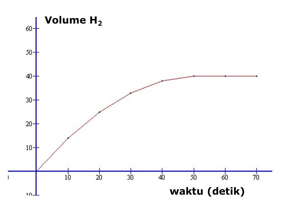 Volume H 2 waktu (detik)