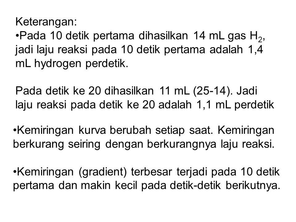 Keterangan: Pada 10 detik pertama dihasilkan 14 mL gas H 2, jadi laju reaksi pada 10 detik pertama adalah 1,4 mL hydrogen perdetik.