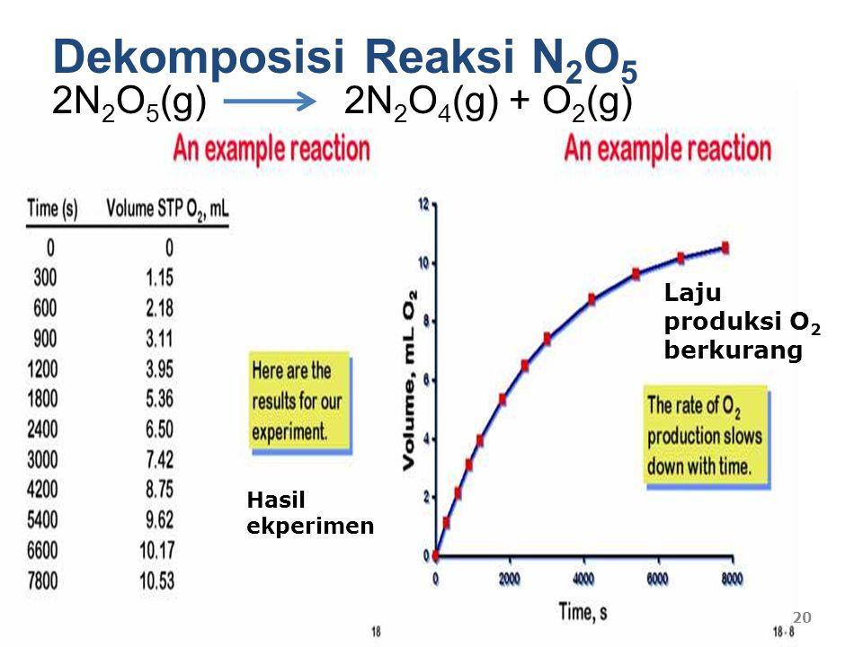 Dekomposisi Reaksi N 2 O 5 Hasil ekperimen Laju produksi O 2 berkurang 20 2N 2 O 5 (g) 2N 2 O 4 (g) + O 2 (g)