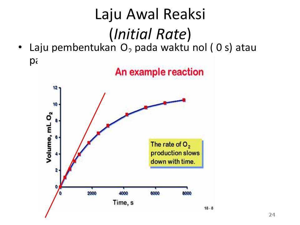Laju Awal Reaksi (Initial Rate) Laju pembentukan O 2 pada waktu nol ( 0 s) atau pada saat reaksi tepat akan dimulai 24