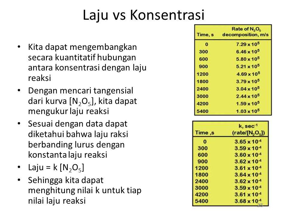 Laju vs Konsentrasi Kita dapat mengembangkan secara kuantitatif hubungan antara konsentrasi dengan laju reaksi Dengan mencari tangensial dari kurva [N 2 O 5 ], kita dapat mengukur laju reaksi Sesuai dengan data dapat diketahui bahwa laju raksi berbanding lurus dengan konstanta laju reaksi Laju = k [N 2 O 5 ] Sehingga kita dapat menghitung nilai k untuk tiap nilai laju reaksi 25