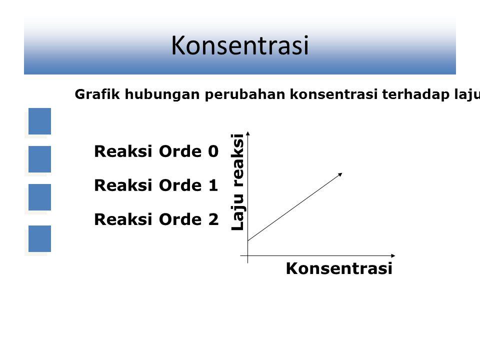 Konsentrasi Grafik hubungan perubahan konsentrasi terhadap laju reaksi Konsentrasi Laju reaksi Reaksi Orde 0 Reaksi Orde 1 Reaksi Orde 2