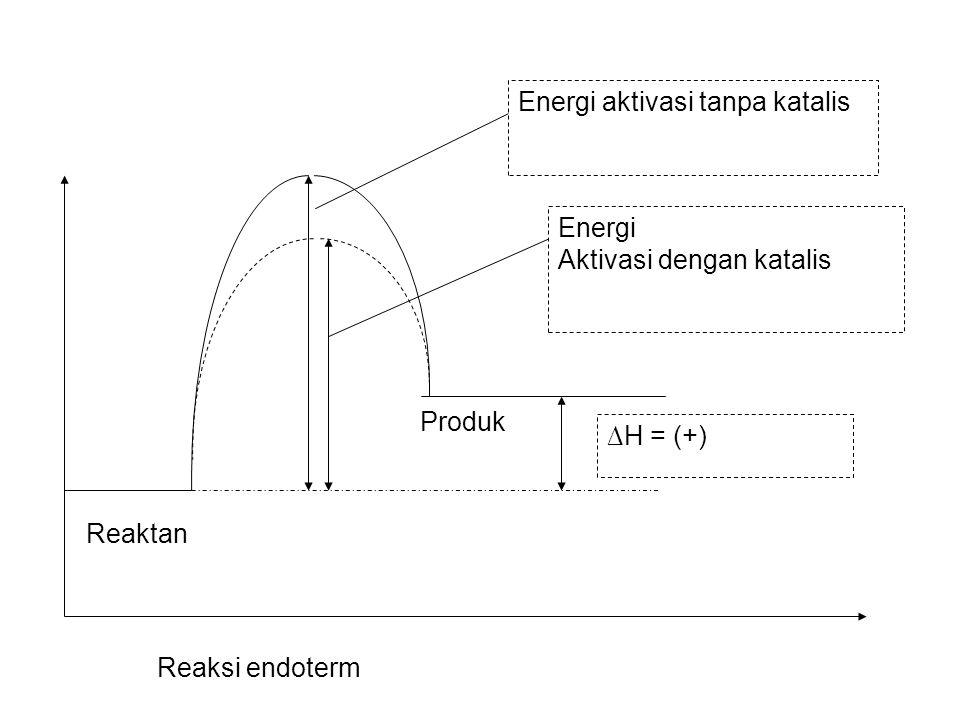Reaktan ∆H = (+) Energi aktivasi tanpa katalis Energi Aktivasi dengan katalis Reaksi endoterm Produk