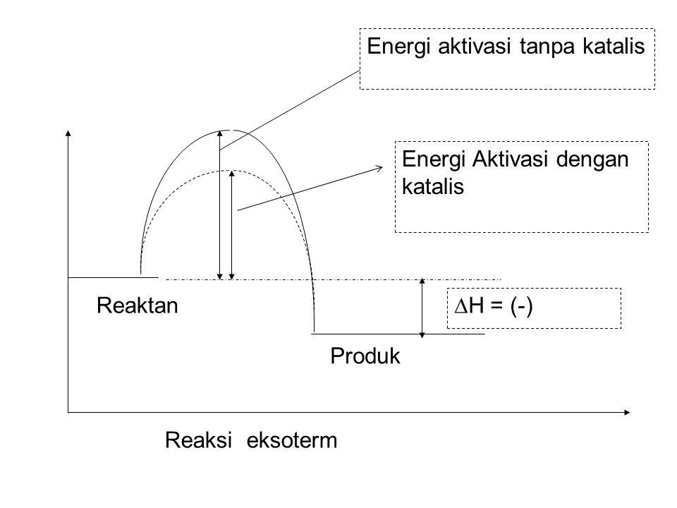 Energi Aktivasi dengan katalis Energi aktivasi tanpa katalis ∆H = (-) Reaksi eksoterm Produk Reaktan